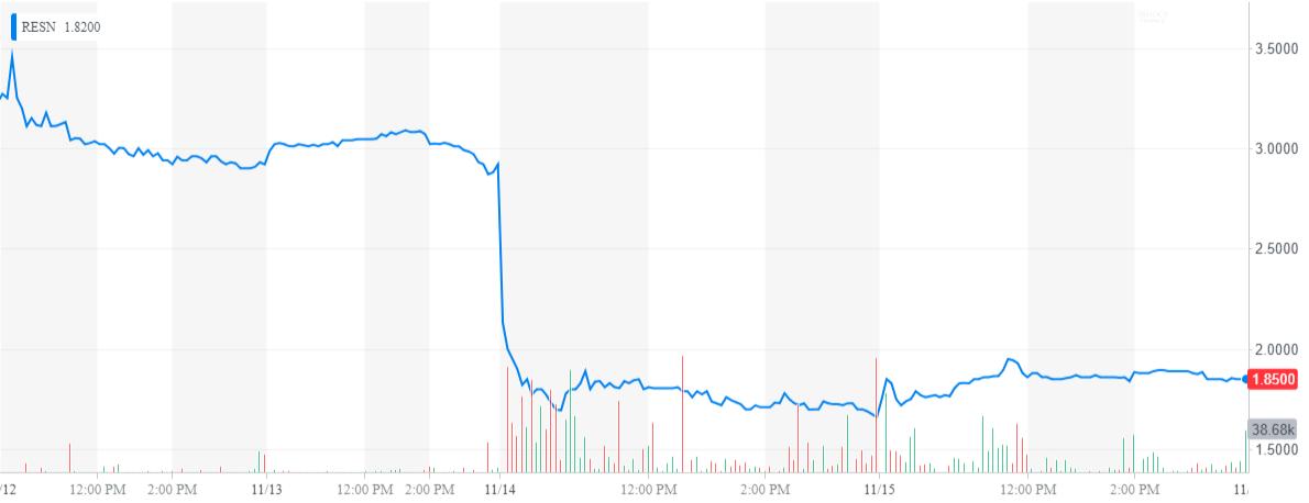 Resonant: Oversold And Misunderstood - Resonant Inc  (NASDAQ
