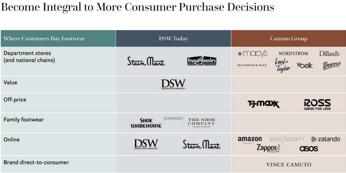 16b3c6d59ef Source  DSW and Authentic Brands Group Acquisition of Camuto Group -  investor slides.