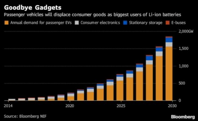 EVs to dominate Li-ion battery demand by 2030