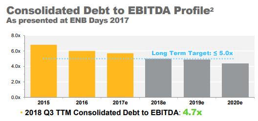 Enbridge: Let's Be Realistic - Enbridge Inc  (NYSE:ENB