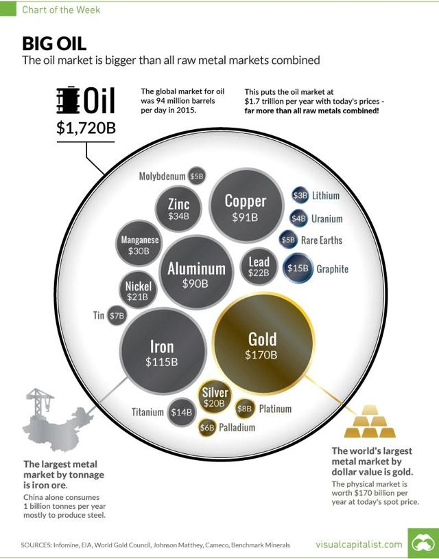 Chart: The True Size of the Oil Market