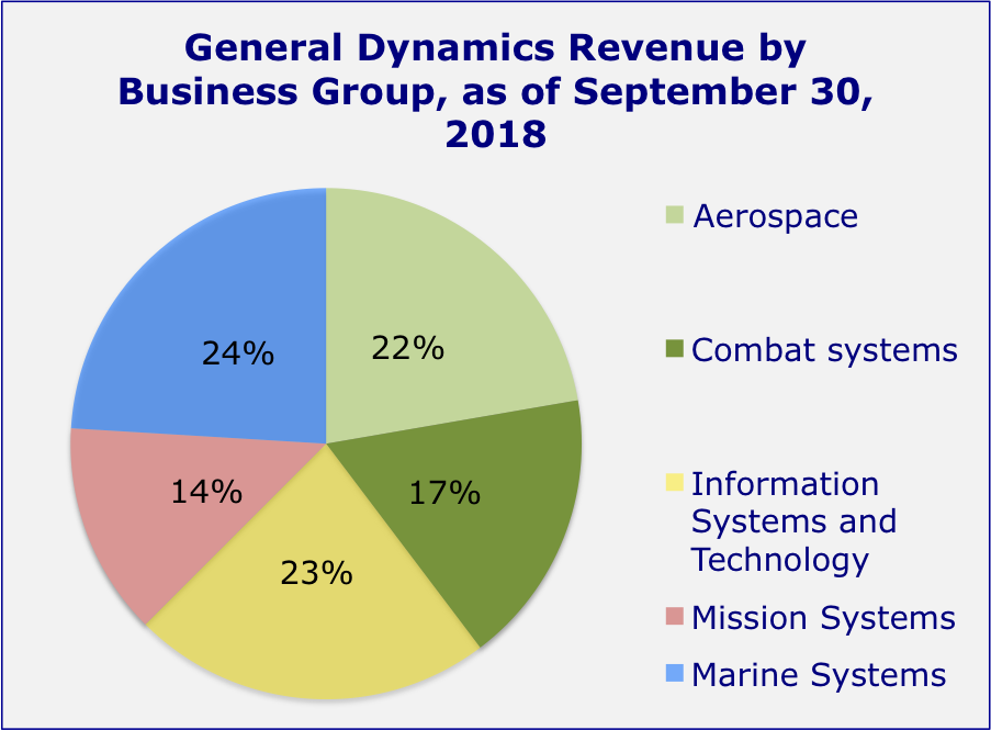 General Dynamics: Multiple Analysis And More - General