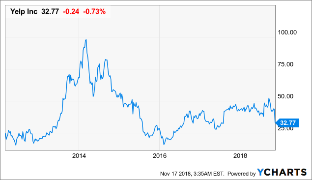 Yelp: Just Another Case Of An Overvalued Stock - Yelp Inc