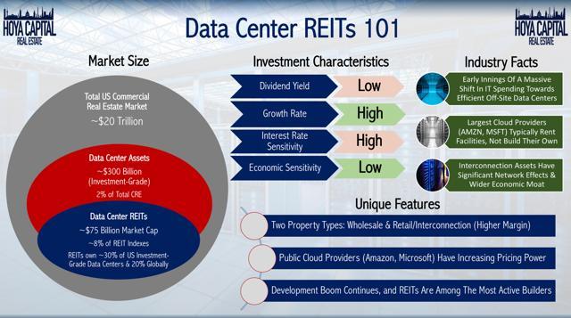 data center REITs 101