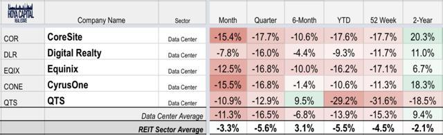 data center REIT YTD performance