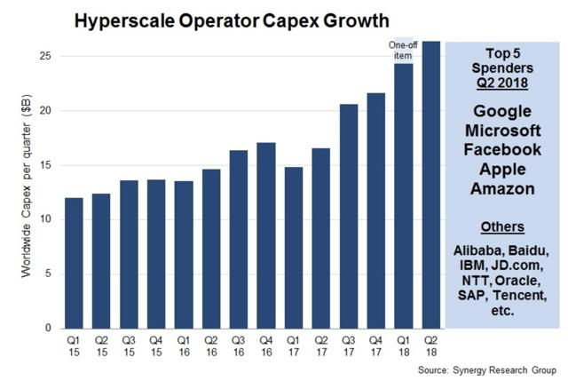 hyperscale operator capex