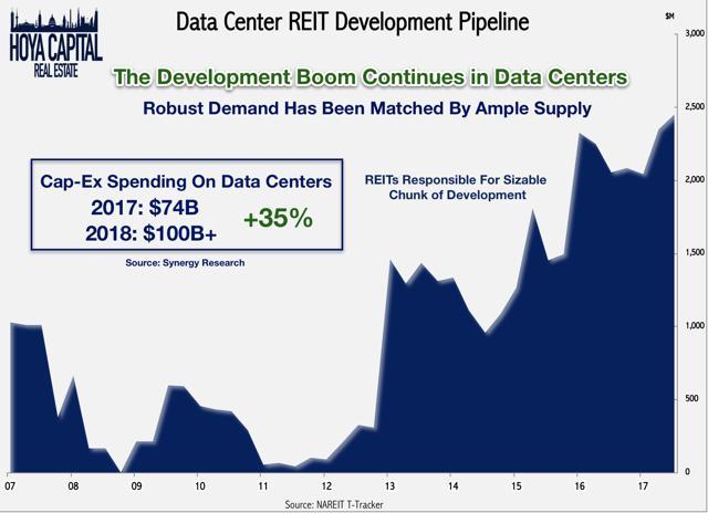 data center REIT development pipeline