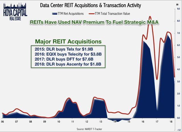 data center REITs m&a