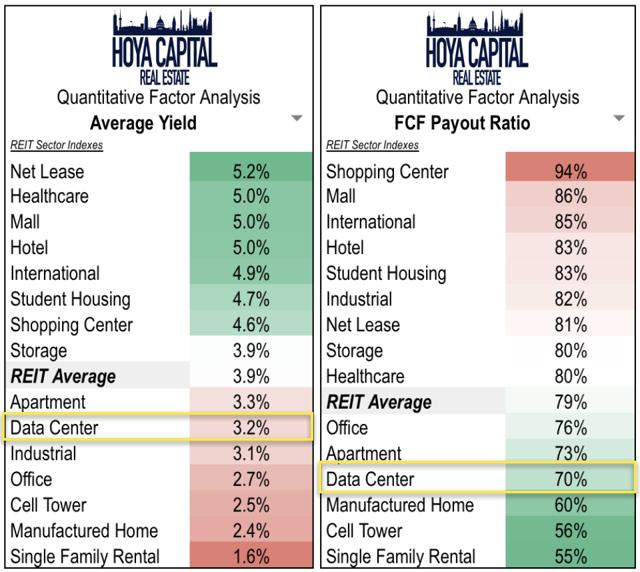 data center dividends
