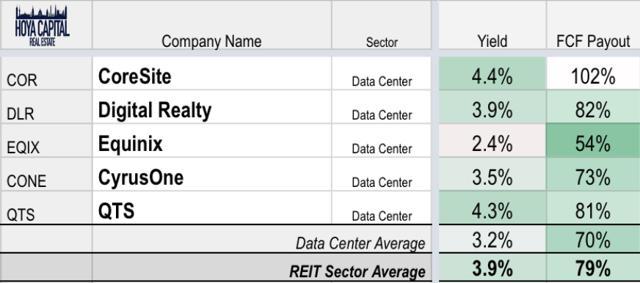 data center yields