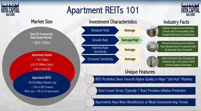 apartment REITs 101