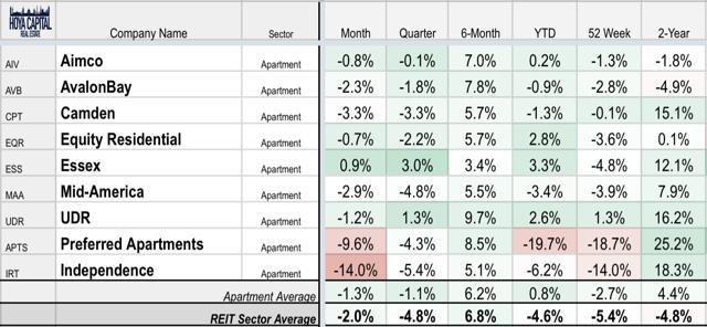 apartment REIT performance