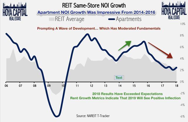 same-store NOI growth