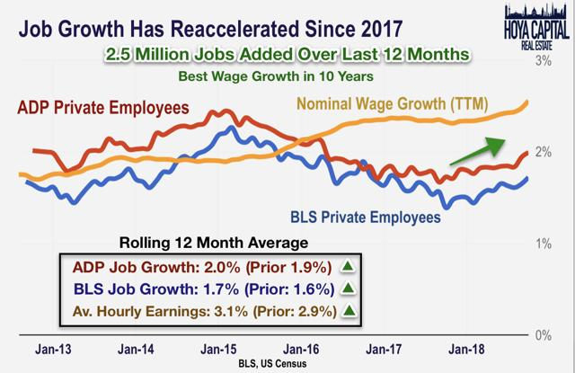 job growth 2018