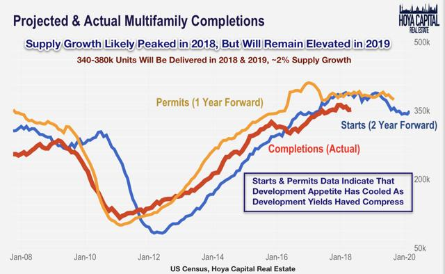 projected actual multifamily completions