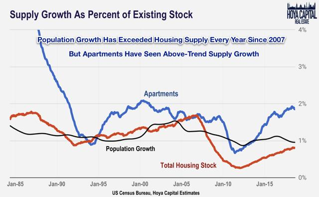 supply growth housing