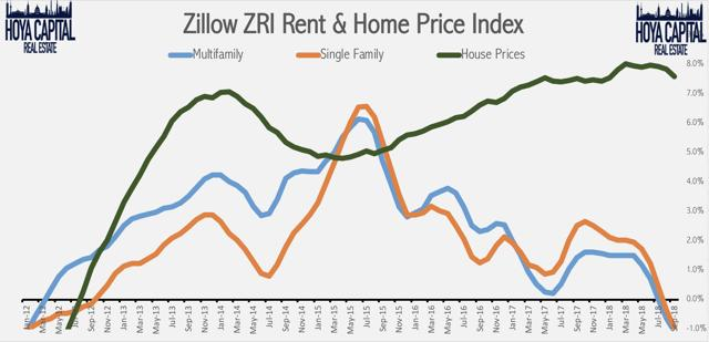 rent growth home prices