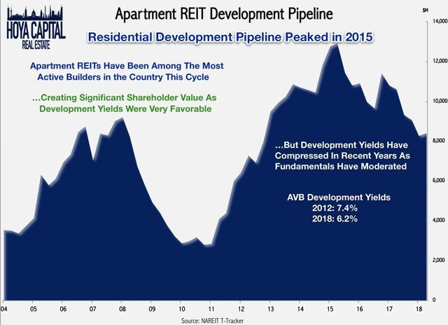 apartment development pipeline
