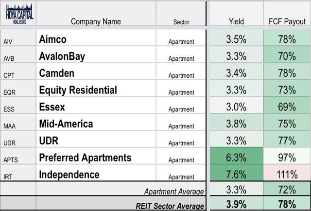 apartment REIT yields