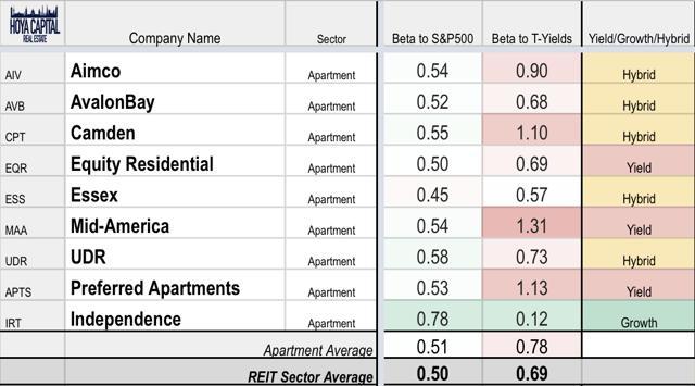 apartment growth reit