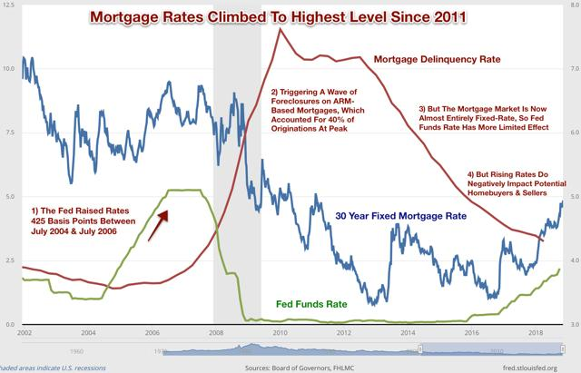 mortgage rates 2018