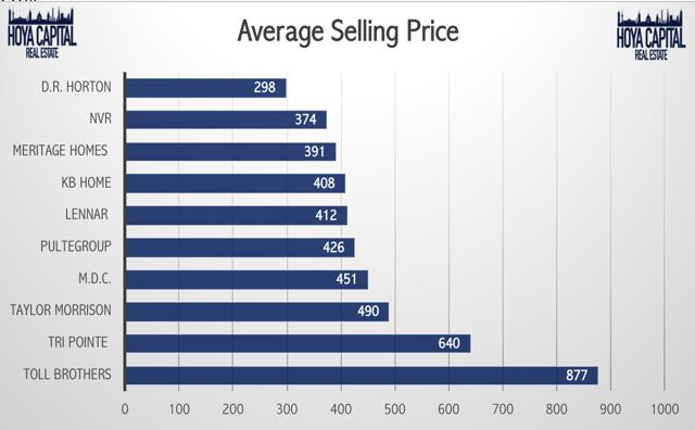 average selling price homes