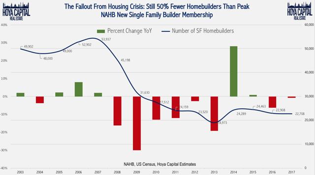 number of homebuilders