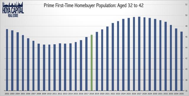 homebuyer demographics