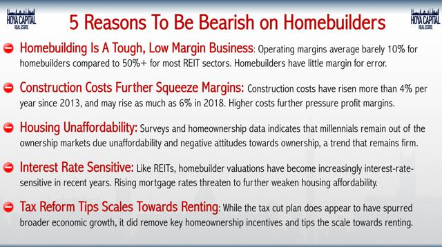 bearish homebuilders