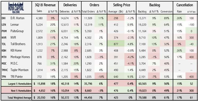 homebuilder quarterly earnings results