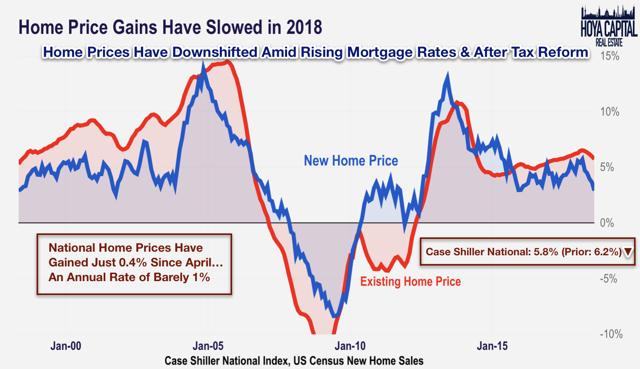 home price appreciation