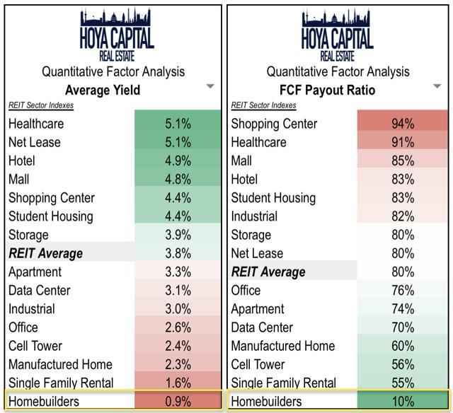 homebuilder dividend