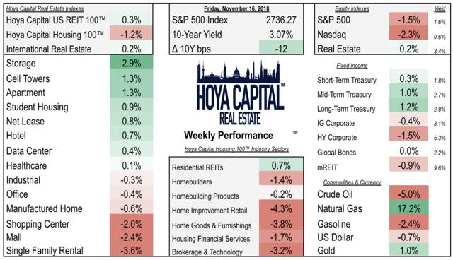 real estate weekly performance housing