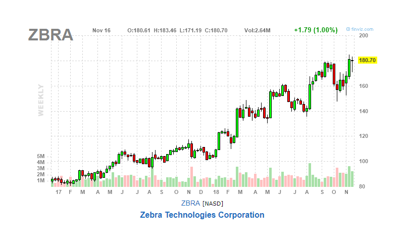 Zebra Technologies Is Still A Buy - Zebra Technologies Corporation