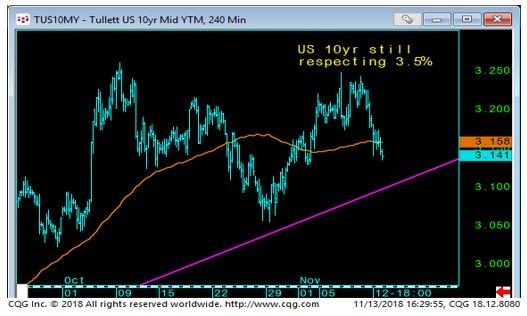 10YR Yield Curve Chart