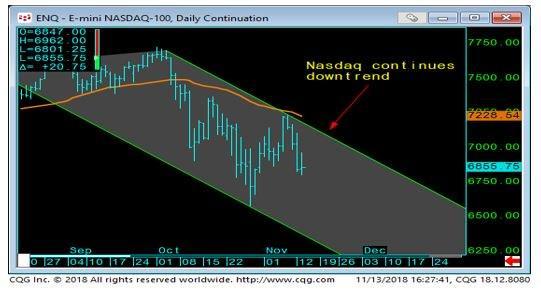E-Mini Nasdaq Chart
