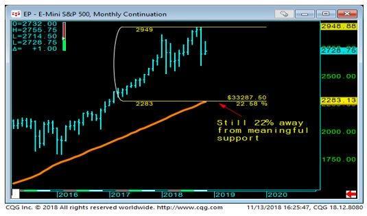 E-Mini S & P Monthly Chart