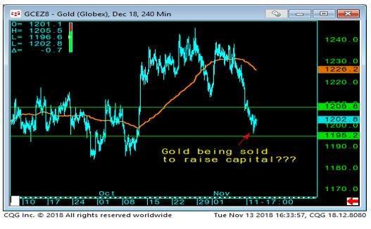 Gold Chart-1