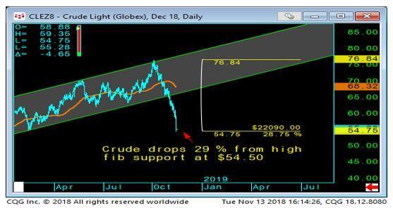 Light Crude Daily Chart-1