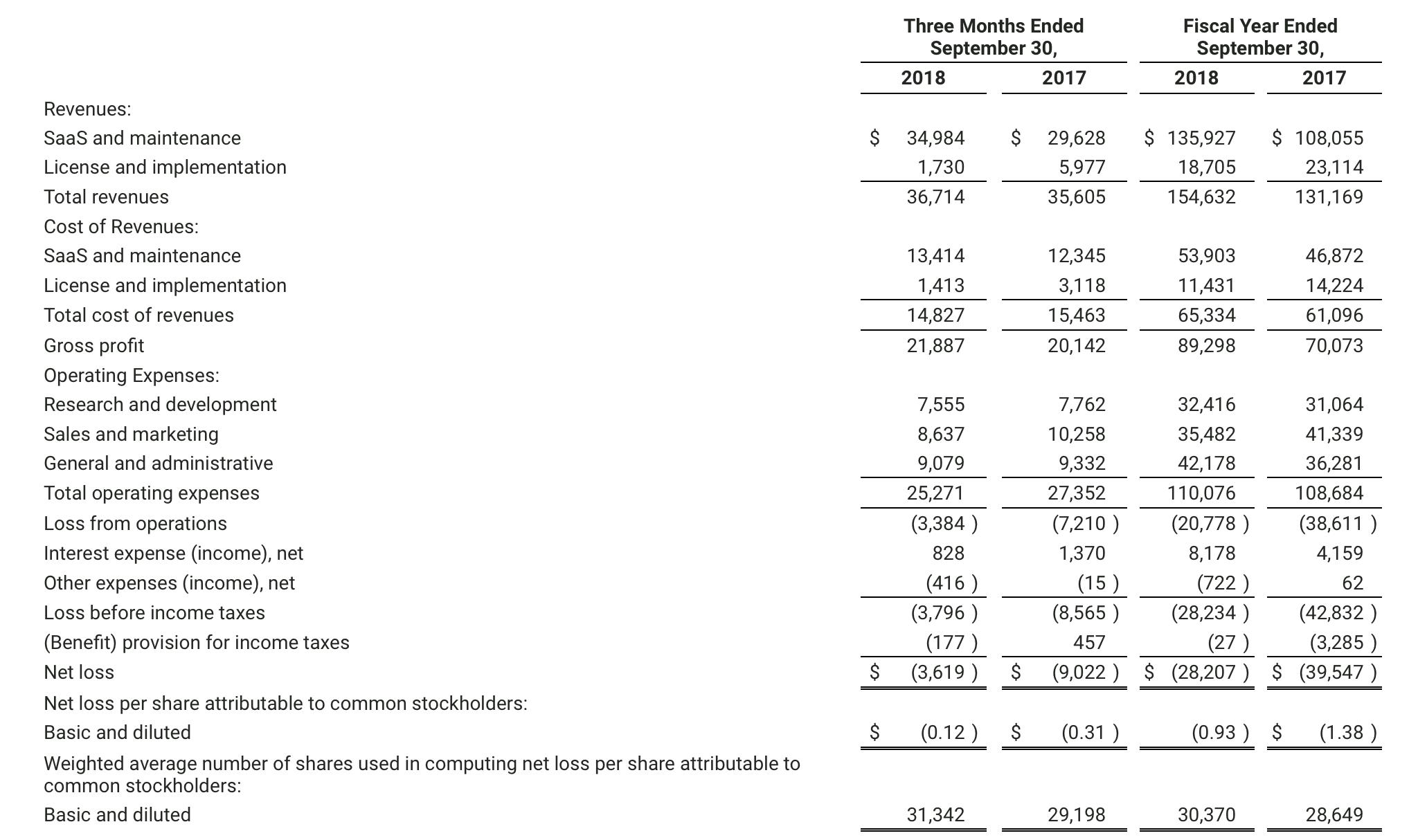 Model N: Back To Flat Revenue Growth