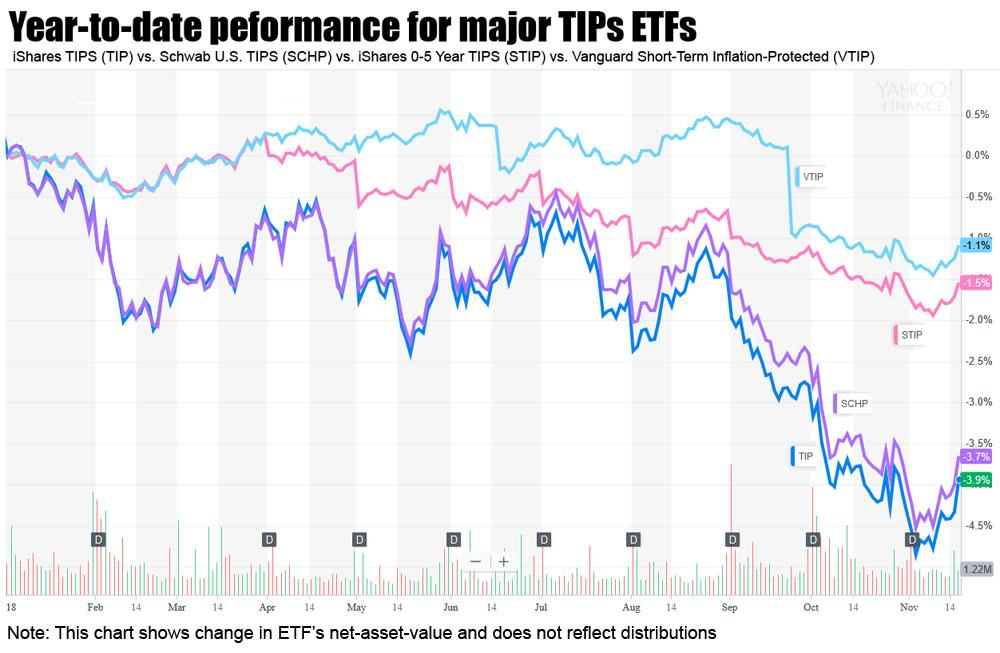 Is It Time To Buy TIPS ETFs, Mutual Funds? | Seeking Alpha