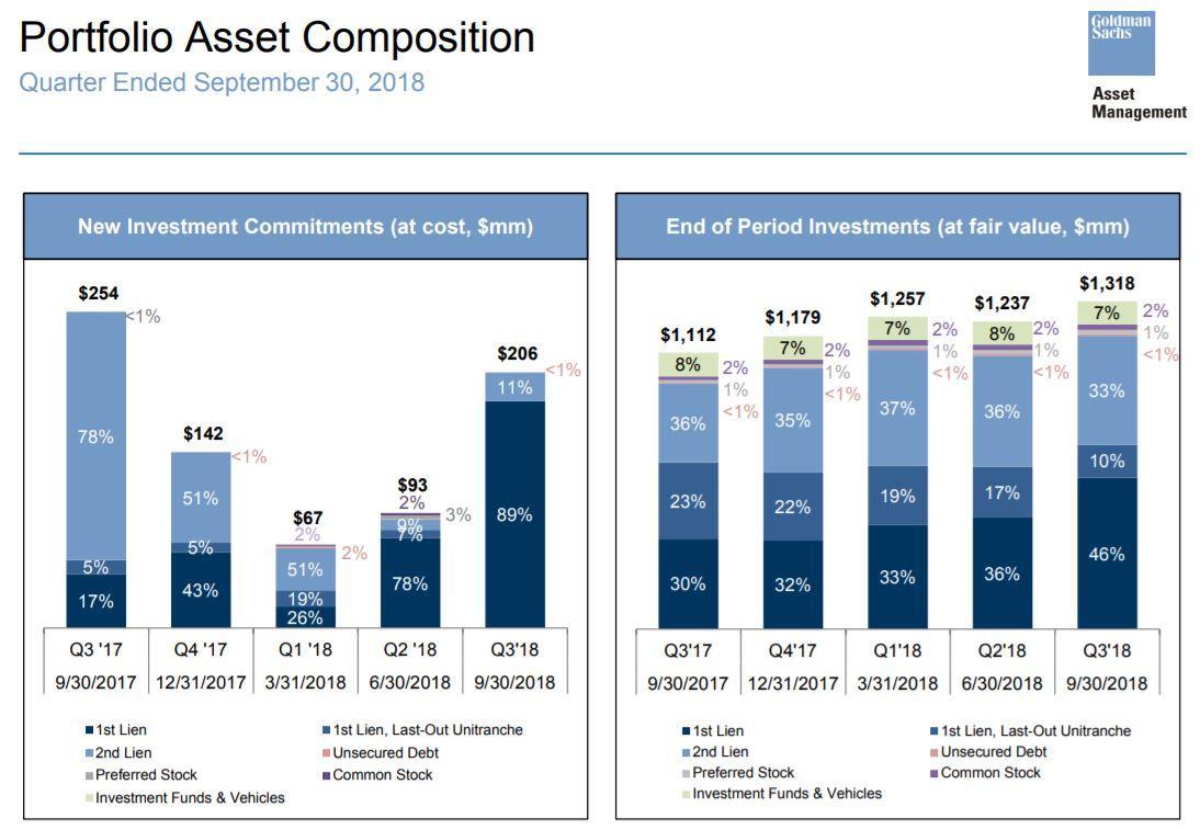 Source: Goldman Sachs BDC Investor Presentation