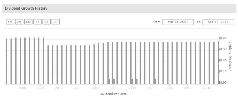 arcc dividend history