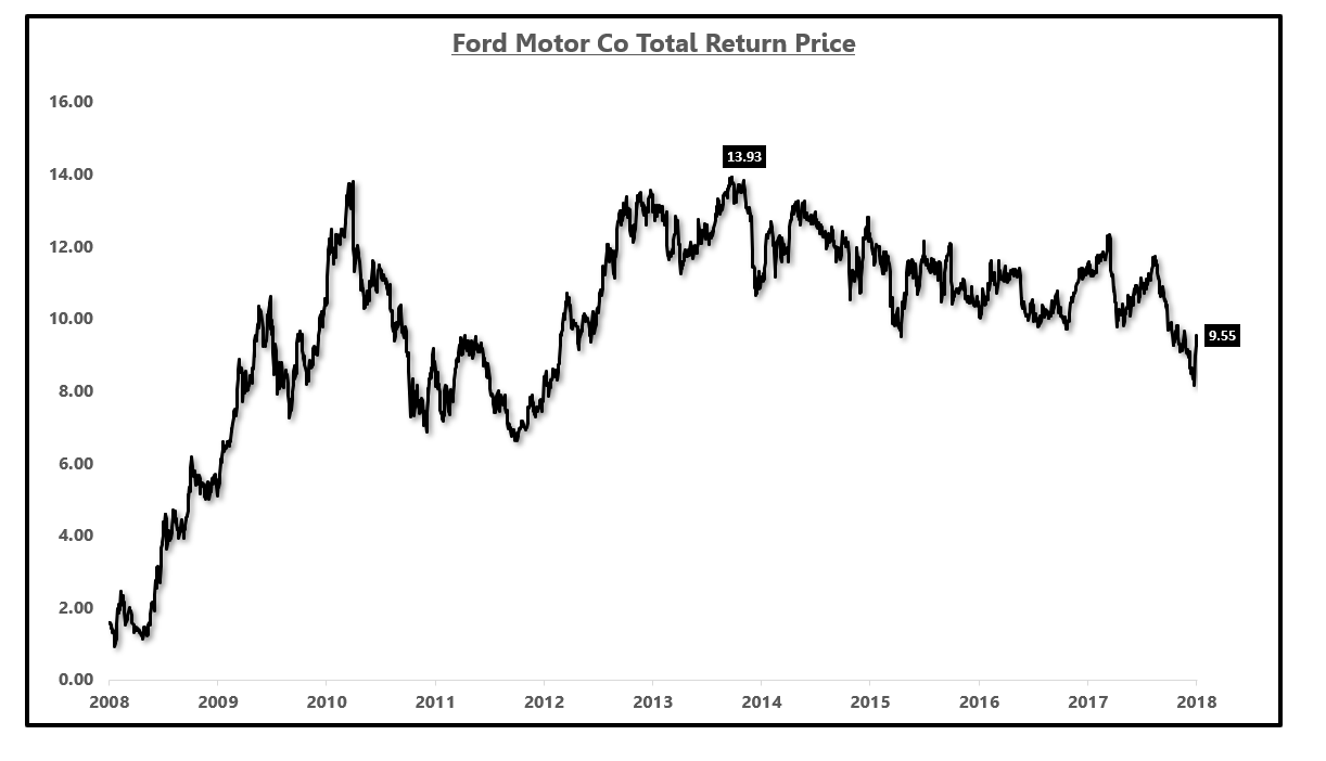 Ford total return share price ford share price