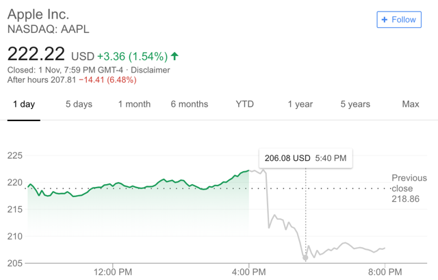 Apple stock price Q4