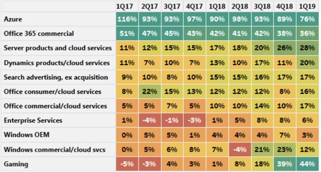 Microsoft Segment Growth Rates