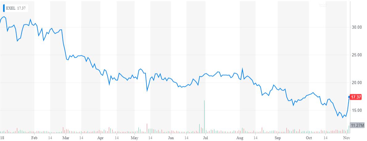 Exelixis: Going, Going, Gone - Exelixis, Inc  (NASDAQ:EXEL