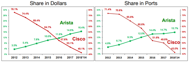 Arista market share in the cloud data center