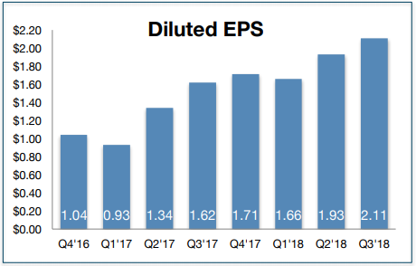 Arista diluted EPS history