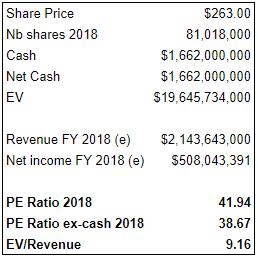 Arista valuation